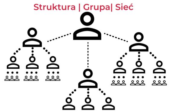 Co to jest Multi Level Marketing / Network marketing/ Marketing wielopoziomowy?